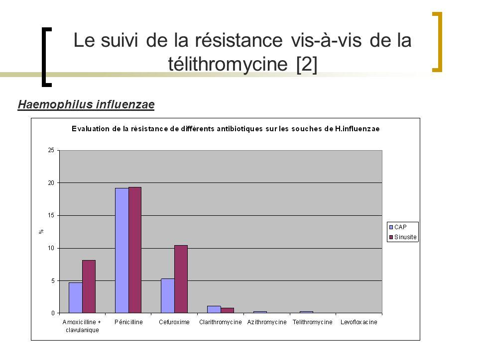 Le suivi de la résistance vis-à-vis de la télithromycine [2]